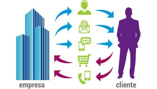 Principios del Marketing Relacional @alvarodabril