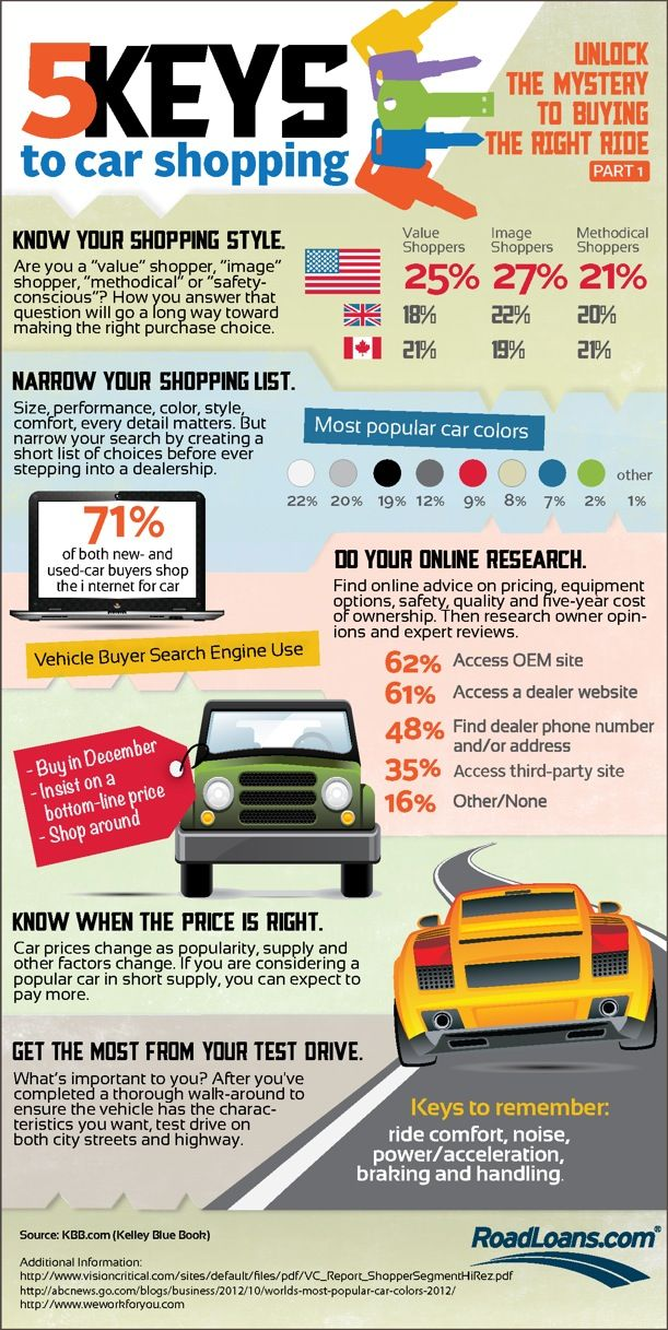 10 best Auto Loan Infographics images on Pinterest Info graphics - car loan calculator
