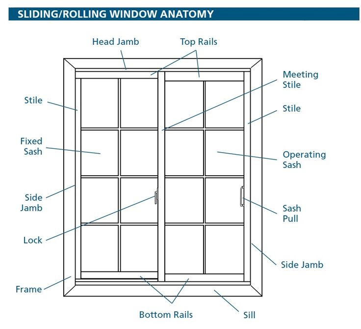 parts of a window frame diagram two way electrical switch wiring names top car reviews 2019 2020 design info pinterest windows casement