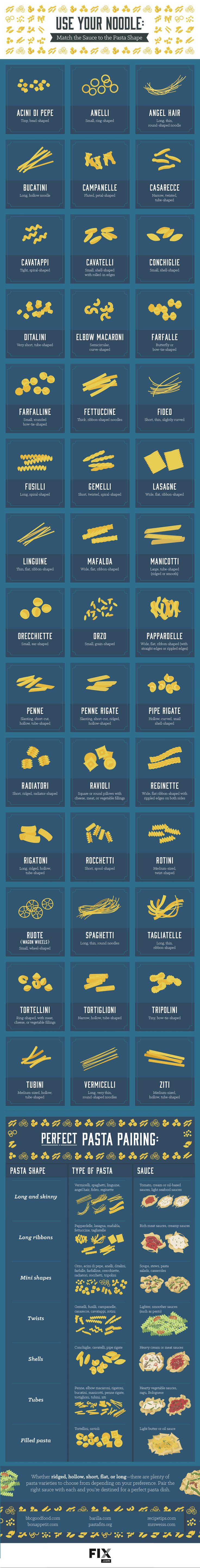The Best Kind Of Pasta Shape For Every Type Of Sauce. It Matters.