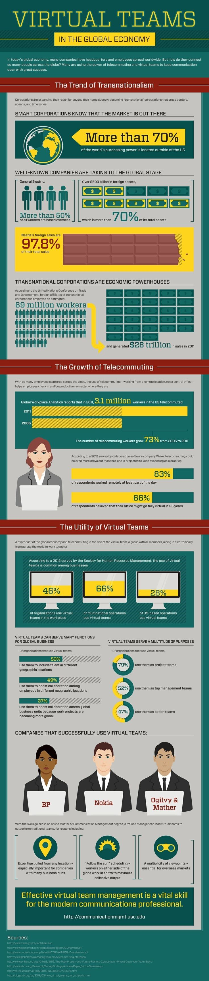 best images about virtual teams smartphone 46% of organizations use virtual teams in the workplace sg