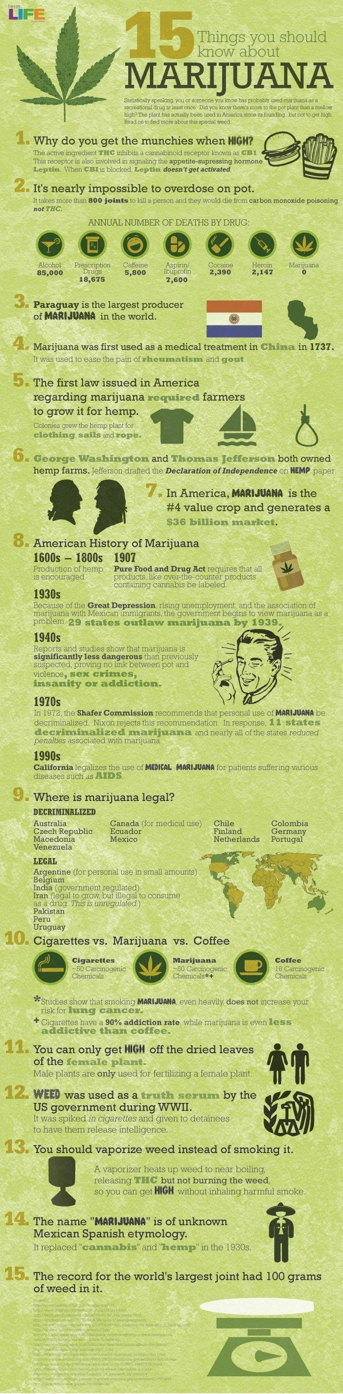 15 things you should know about marijuana. I'm not taking a stand on whether cannabis should or should not be used recreational. I've known too many people who have benefited from it medicinally, so I'm supportive of that.
