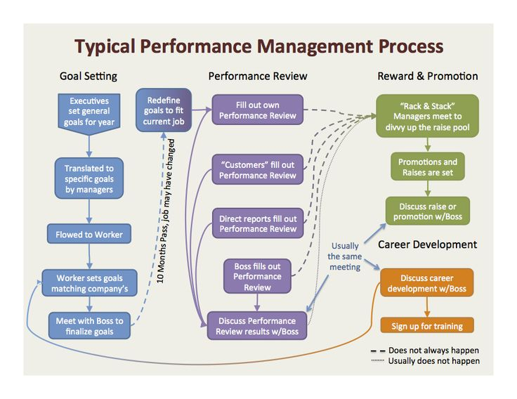 17 best Performance Management images on Pinterest Human - evaluating employee performance