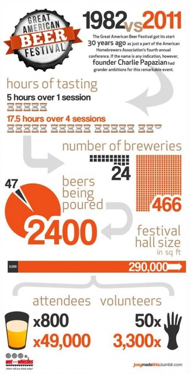Great American Beer Festival: 1982 Versus 2011[INFOGRAPHIC]