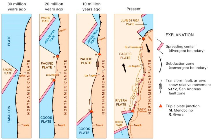 Geology IN: Did you know? 10 Facts about San Andreas Fault