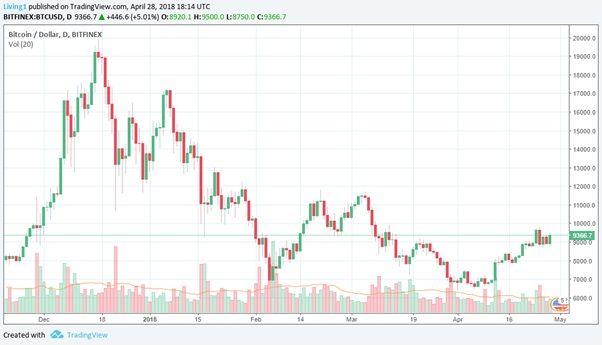 Usa Bitcoin Casino No Deposit Bonus Bitcoin Startup Company Bitcoin Price