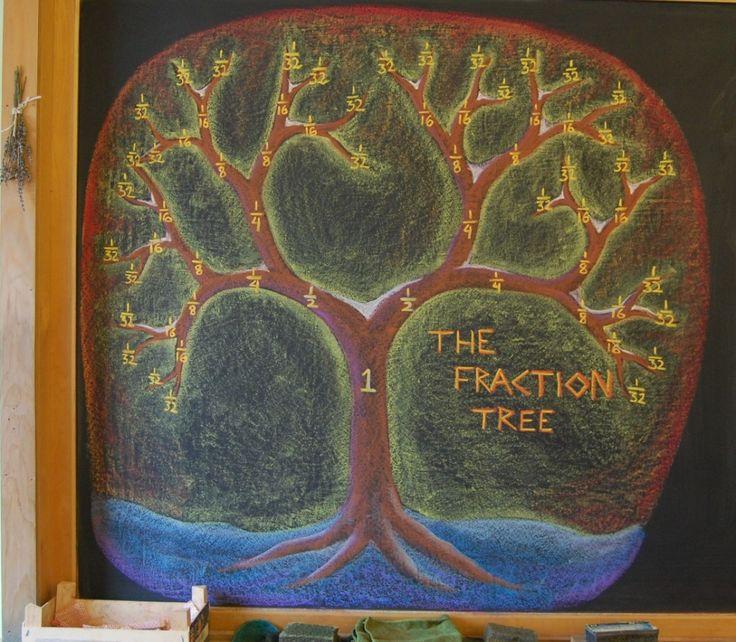 The Fraction Tree Blackboard at the Great Barrington Rudolf Steiner School