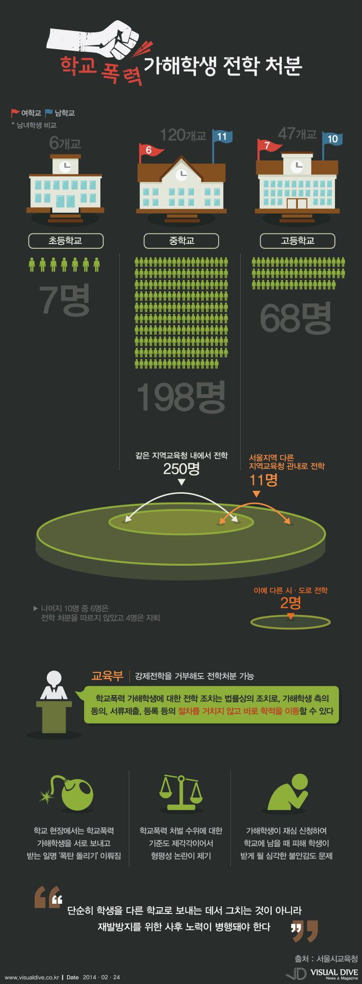 [인포그래픽] 학교폭력 가해학생 전학처분…지난 해 상반기 237건 #violence / #Infographic ⓒ 비주얼다이브 무단 복사·전재·재배포 금지