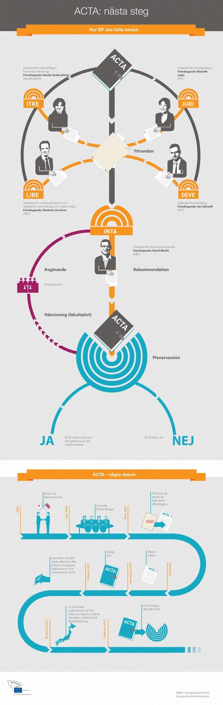 ACTA: Beslutsgången i Europaparlamentet