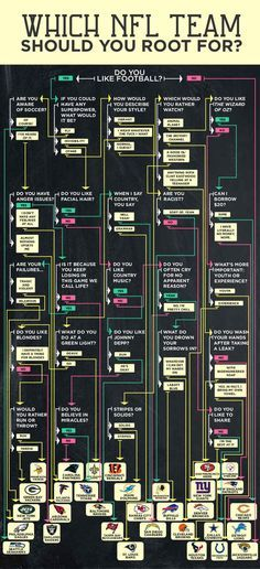 Flowchart: Which NFL Team Should Root For? Well since I'm not a huge fan of football and don't know who to root for I decided to turn to this ;) hehe