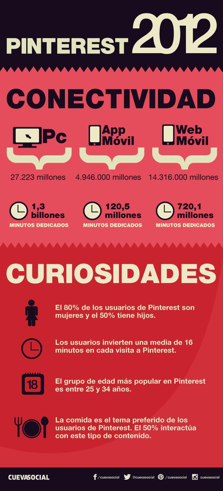Pinterest 2012 en cifras | Infografía