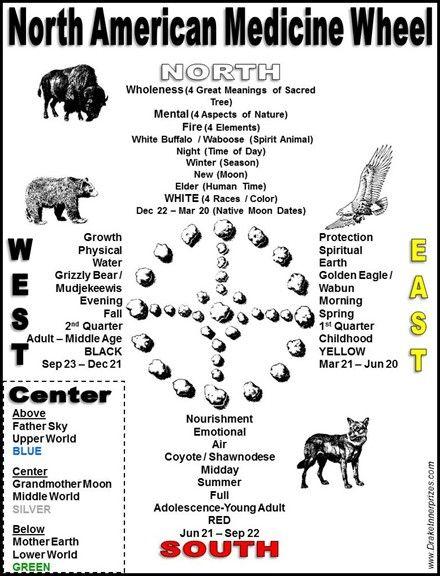Medicine Wheels & Shamanic Cosmology | Concord, CA | Drake Bear Stephen Innerprizes