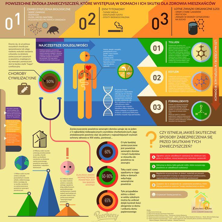 [Infografika] Główne źródła zanieczyszczeń w domach. Zdrowy-Dom.com przygotował dla Ciebie infografikę, z której dowiesz się: - jakie są najczęstsze źródła zanieczyszczeń w domach, - co to oznacza dla mieszkańców (jakie skutki zdrowotne) - jak można się przed tym zabezpieczyć, - poznasz też kilka ważnych danych dotyczących stanu zdrowia na świecie oraz czystości powietrza w domach |► http://zobaczszczegoly.pl/GZwD-infografika ◄|