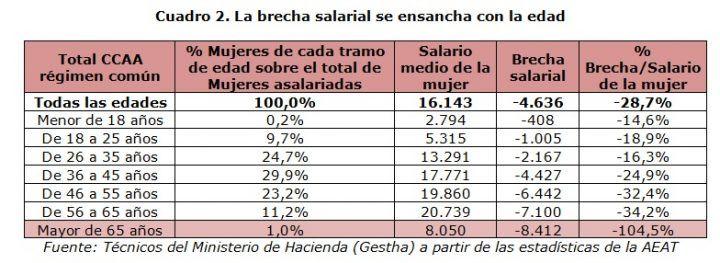 Las mujeres cobran, de media, 4.636 euros menos que los hombres | Tribuna Feminista