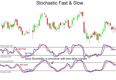 One more Binary Options strategy for traders to master and handhold so that they can make confident and successful trades. Read this post and understand Stochastic Indicator for trading.