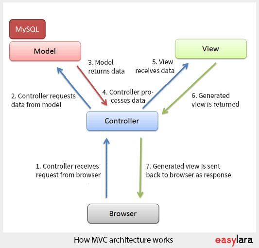 17 best ideas about mvc architecture on pinterest for Architecture mvc