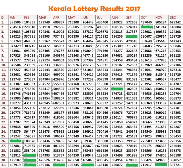 Kerala Lottery Results Chart 2017 Live Winwin Results