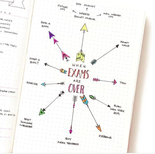 Des idées pour un bullet journal d'étudiant !