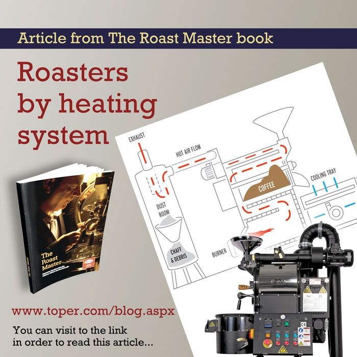 Various Heat Sources Can Be Used In Coffee Roasters Depending On