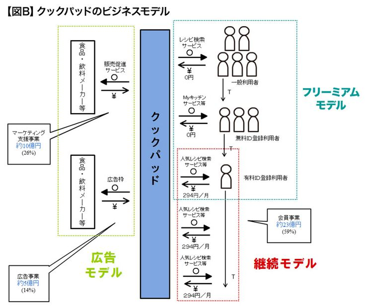 第4回 ピクト図で分かる「優れたビジネスモデルの特徴」:日経ビジネスオンライン