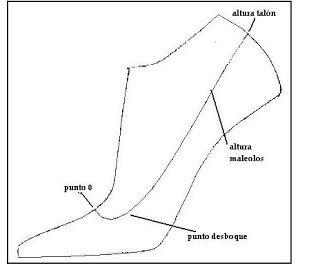 ZAPATEROS Y ZAPATOS: Clase 1 de modelaje de calzado