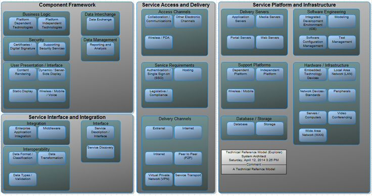 togaf architecture vision template - technical reference model example rational system