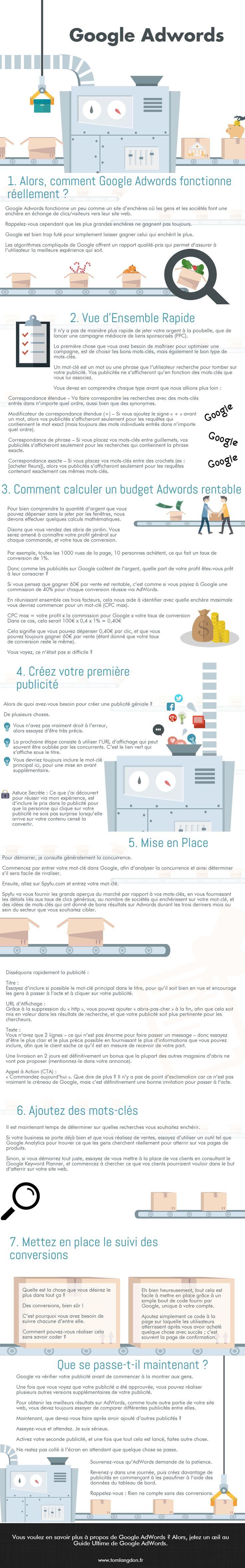 [Infographie] Google Adwords – 7 Conseils pour mettre en place une campagne à succès Google Adwords