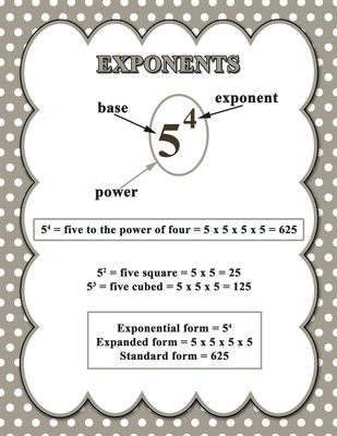 Exponent Poster from MsSamantha on TeachersNotebook.com - (1 page) - This exponent poster is a great and simple tool to help students when introducing exponents. Includes the terminology: base, exponent, power, exponential form, expanded form and standard form.