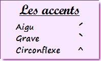 Les accents sont appelés « signes auxiliaires » en linguistique et en typographie. Choisissez le bon accent : accent aigu, accent grave et accent circonflexe