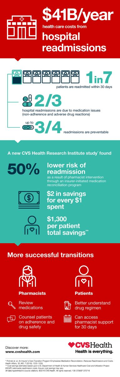 CVS Health Research Institute Study Shows that Medication Reconciliation Programs Can Reduce Hospital Readmissions | CVS Health