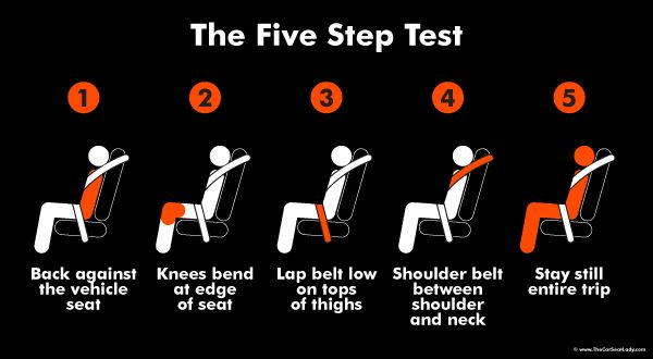 (When you should move out of a booster seat) Eight is not Enough: The 5 Step Test in Action. Good to know!