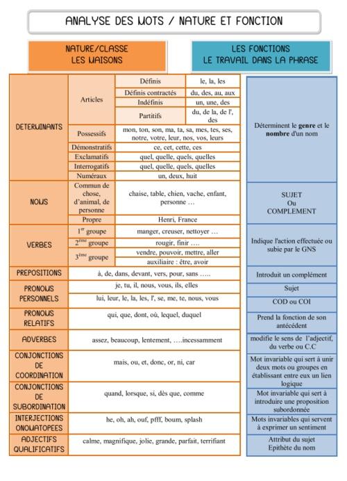 Français - GRAMMAIRE. Aide mémoire pour l'analyse grammaticale.