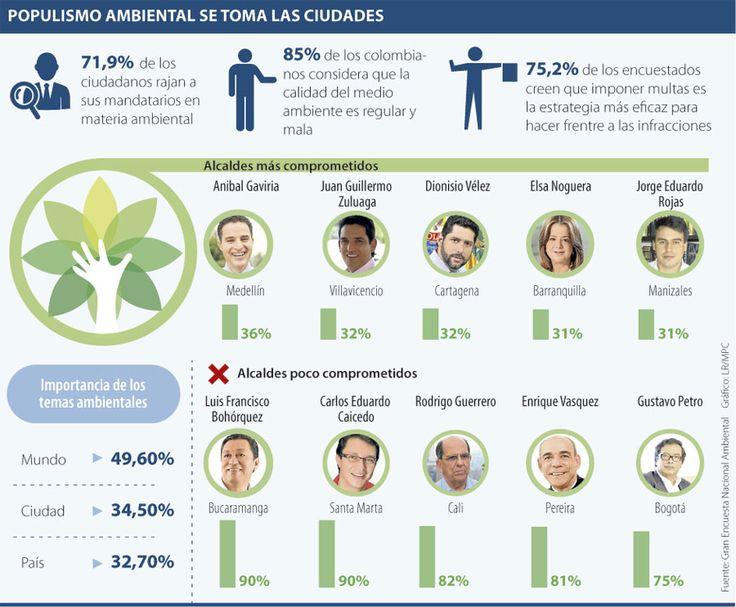 Santa Marta, Bucaramanga y Cali se rajan en gestión ambiental