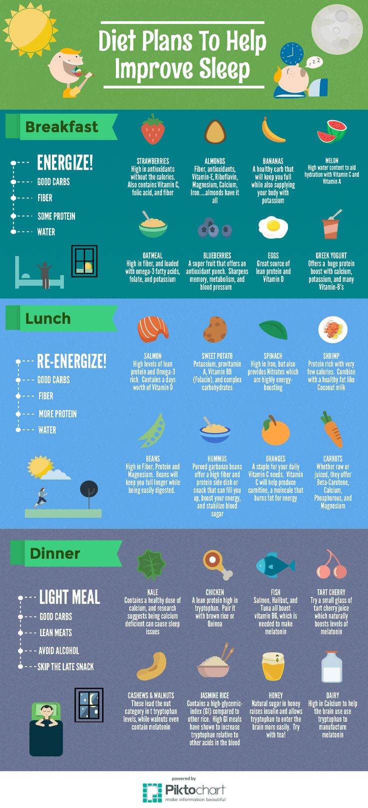 There are foods that help you sleep as well as give you energy.  Your consumption of these foods throughout the day will set the standards of how you prepare for the night.  Here we will look at diet tips for giving you energy throughout the day, and setting the tone for a good nights sleep.