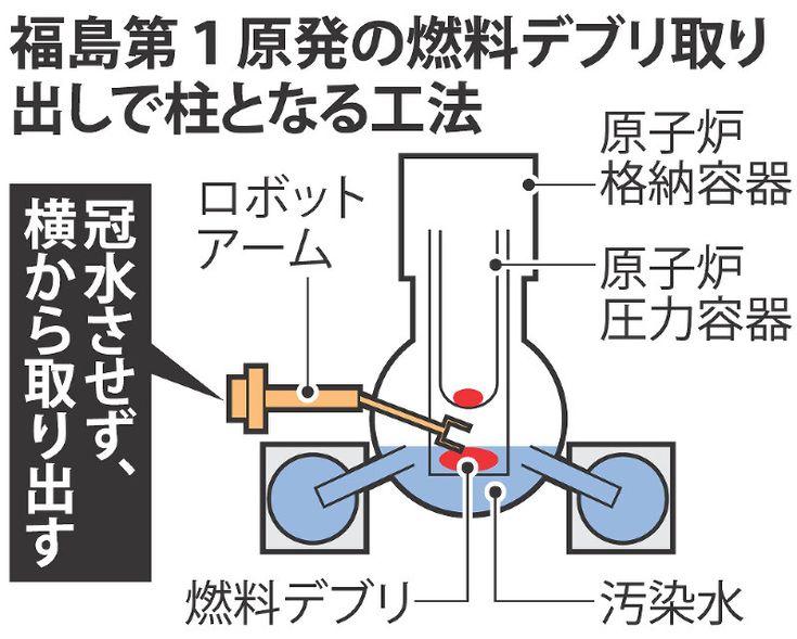 東京電力福島第1原発1~3号機で溶け落ちた核燃料(燃料デブリ)の取り出し技術を検討している原子力損害賠償・廃炉等支援機構が、3基とも原子炉格納容器を水で満たさない「気中工法」を柱に取り出しを進める方針を固めたことが、関係者への取材で分かった。近く公表する「戦略プラン」に盛り込み、政府・東電はこれを基に取り出し方針を決め、今夏にも廃炉工程表の改定も検討する。
