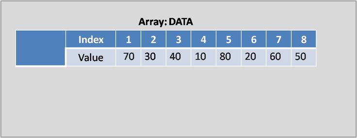 Selection Sort Algorithm in Array is a part of Learning Data Structure Series. Selection Sort Algorithm has equal Worst and Average Case Complexities