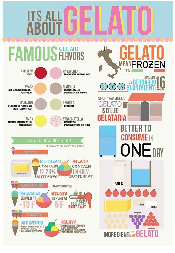 gelato infographic - Google Search