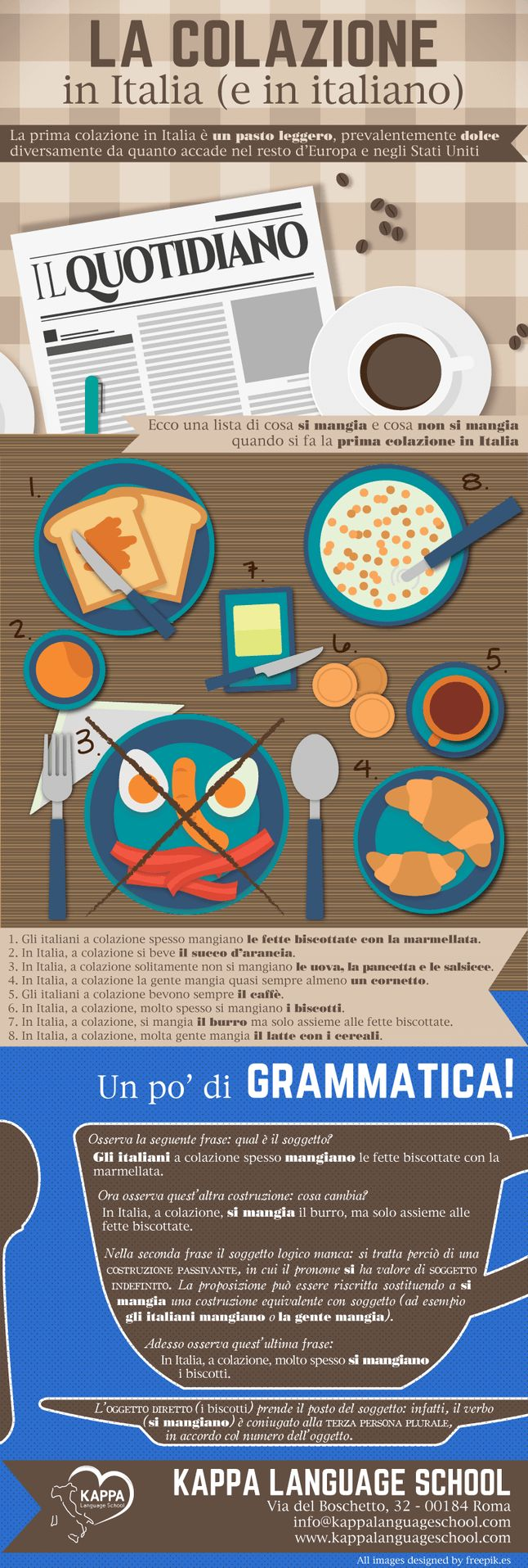 Breakfast in Italy, learn Italian words infographic