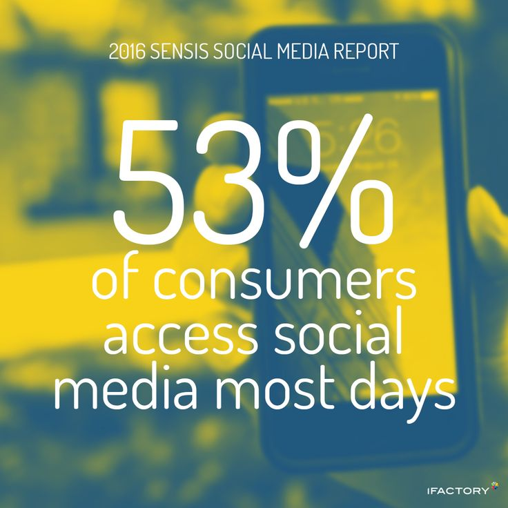 Frequency of use is increasing with 53 percent accessing social media most days. #SensisSocialMediaReport #SensisSocialSocialMediaAustralia #SensisSocial #ifactory #ifactorydigital