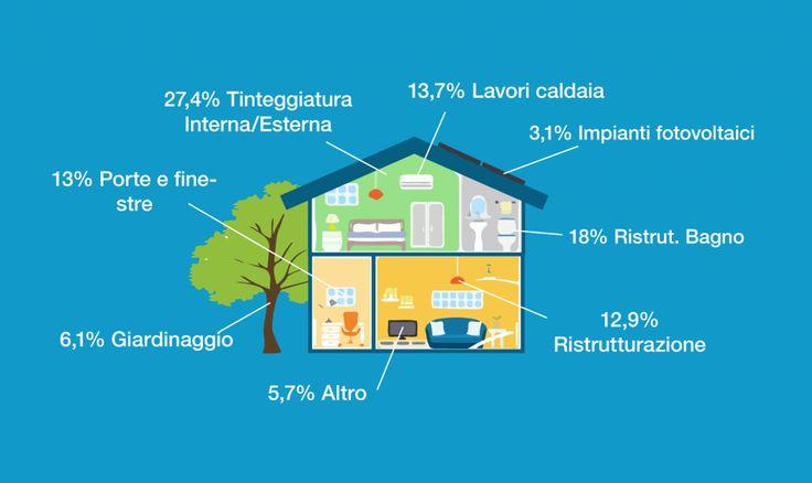 Casa mon amour: gli italiani non badano a spese per adattarla alle proprie esigenze