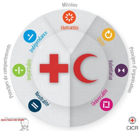 50 ans de principes - Croix-Rouge française