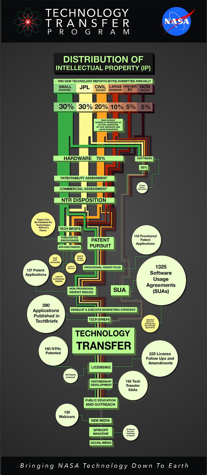 NASAs technology transfer process