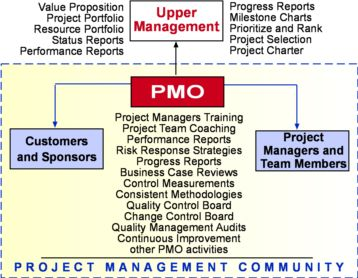project management concepts and application paper The concept note and application form should be complementary 1 aid delivery methods, volume 1: project cycle management developing a project concept note.