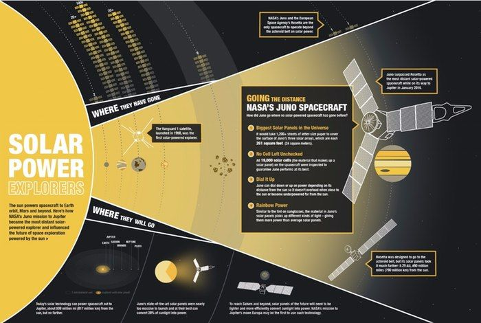 Juno Jupiter probe sets solar-powered space distance record 1/14/16