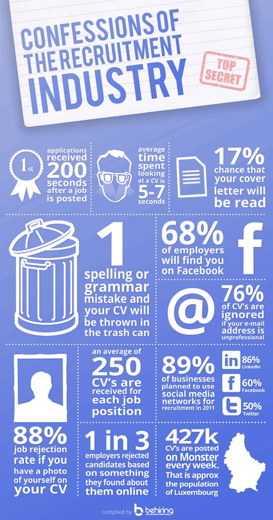 """Social-Hire.com says """"Confessions of the recruitment industry!"""" (infographic) is an absolute must read for candidates!"""