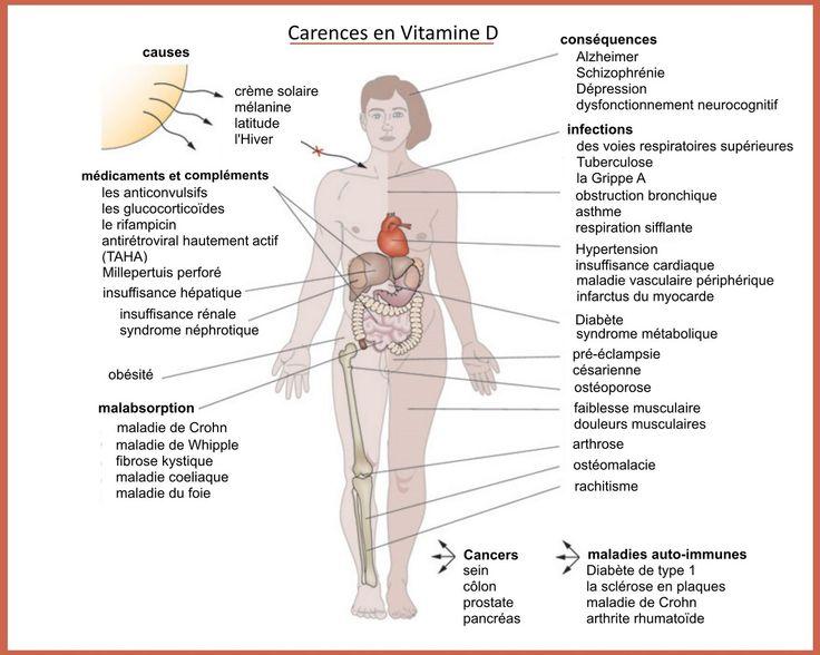 malabsorption vitamine d