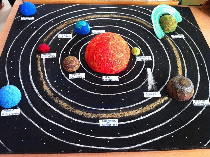 Resultado de imagen para trabajos para niños del sistema solar
