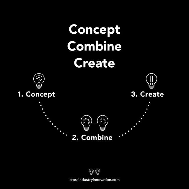 The cross-industry innovation model: concept-combine-create
