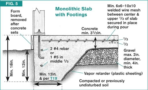 Slab Foundation House Repair Home Improvement Contractors Insulated Concrete Forms