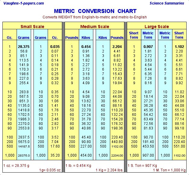 measurement metric system conversion table converts ounces